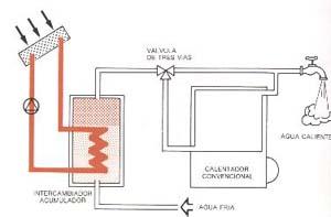 Energia solar termica for Esquema hidraulico piscina